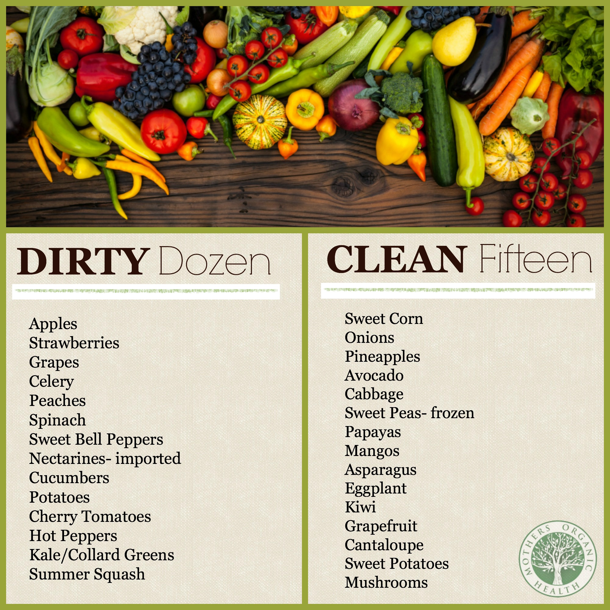 Dirty Dozen and Clean 15 – Eating Healthy